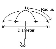 Umbrella Styles And Size Your Premier